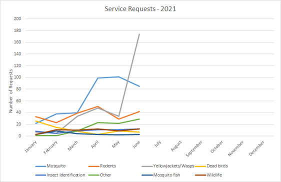 Line graph showing the number of service requests by type and month. Please contact the District if you would like the raw data.