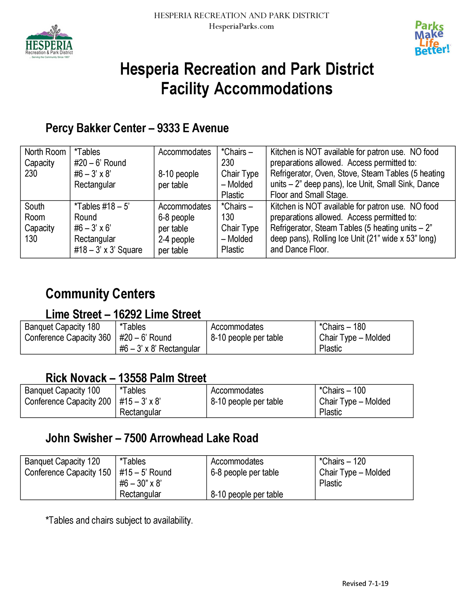 "Hesperia Recreation and Park District Facility Accommodations. Percy Bakker Center- 9333 E Avenue. North Room Capacity 230. *Tables #20-6' round #6- 3'x8' rectangular. Accommodates 8-10 people per table for rectangular. *Chairs 230 chairs Type- molded plastic. Kitchen is NOT available for patron use. No food preparations allowed. Access permitted to: refrigerator, oven, stove, steam tables (5 heating unites-2"" deep pans). Ice unit, small sink, dance floor, and small stage. Percy Bakker South Room Capacity 130. Tables #18- 5' round #6 3'x3' square. Accommodates 6-8 people per table for round, 2-4 people per table for square. *Chairs 10 Type- Molded plastic. Kitchen is NOT available for patron use. No food preparations allowed. Access permitted to: refrigerator, steam tables (5 heating units-2"" deep pans), rolling ice unit (21"" wide x 53"" long) and dance floor. Community Centers: Lime Street- 16292 Lime Street Banquet capacity 180 Conference capacity 200. *Tables #20- 6' round #6 3'x8' rectangular. Accommodates 8-10 people per table. *Chairs 180 Type- molded plastic. Rick Novack- 13558 Palm Street Banquet capacity 100 Conference capacity 200. *Tables #15- 3'x8' rectangular. Accommodates 8-10 people per table. *Chairs 100 Type- Molded plastic. John Swisher-7500 Arrowhead Lake Road Banquet Capacity 120 Conference Capacity 150. *Tables #15- 5' round #6- 30""x8' rectangular. Accommodates 6-8 people per table for round., 8-10 people per table for rectangular. *Chairs 120 Type- Molded plastic. *Tables and chairs subject to availability. Revised 7-1-19."