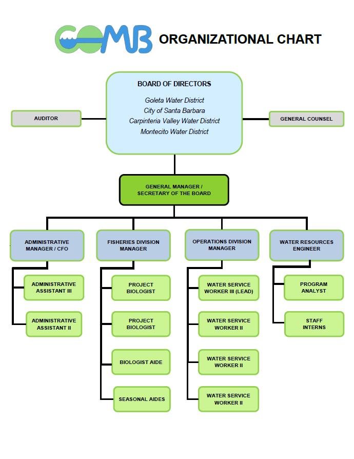 COMB Organizational Chart Image