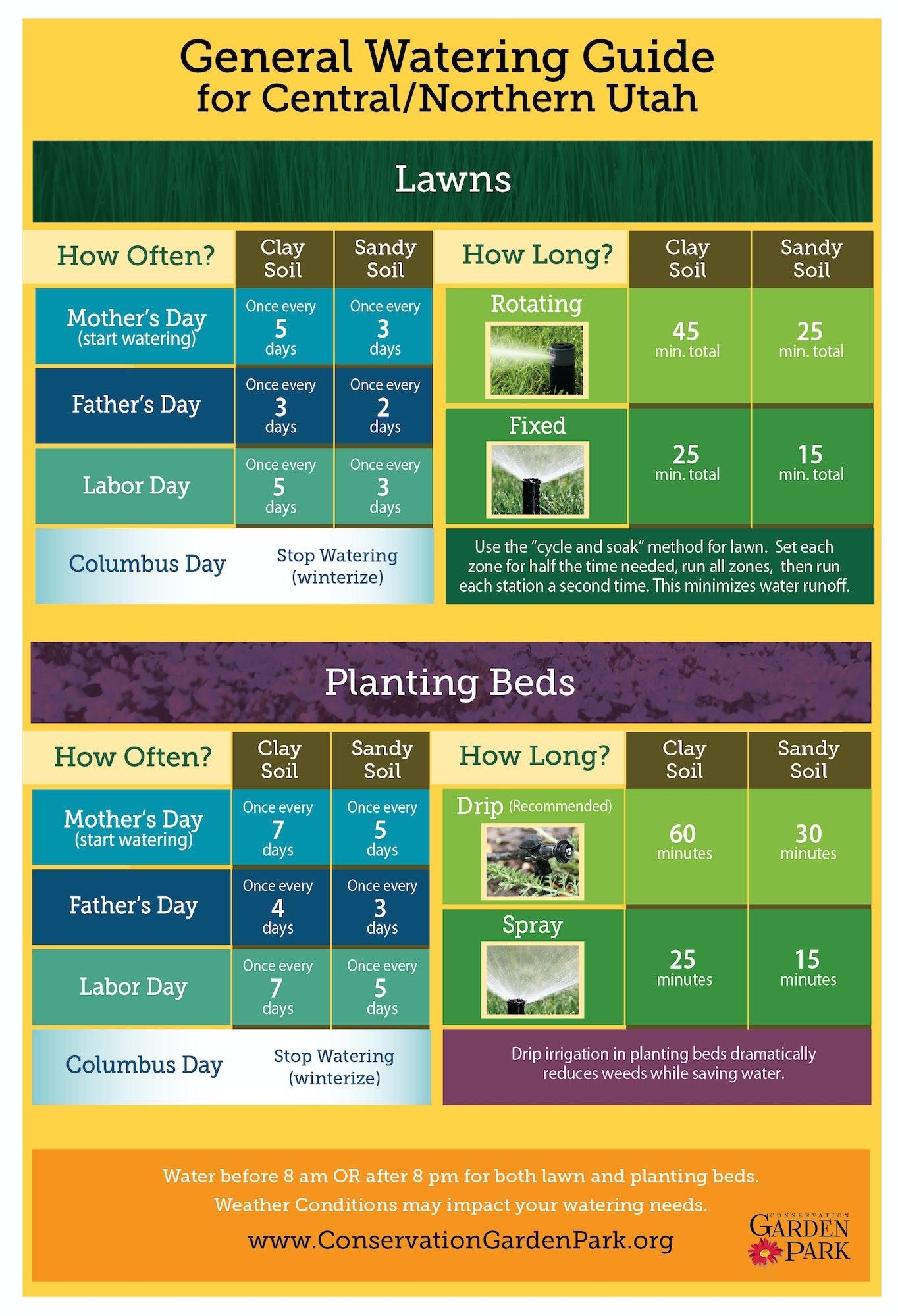 jvwcd.org lawn watering guide