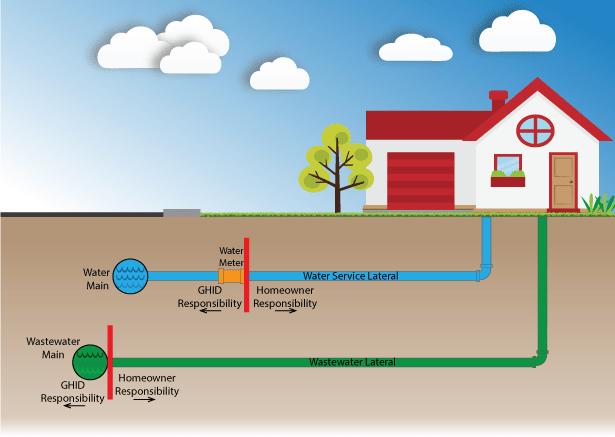 Diagram of a house's underground pipes to help explain ownership