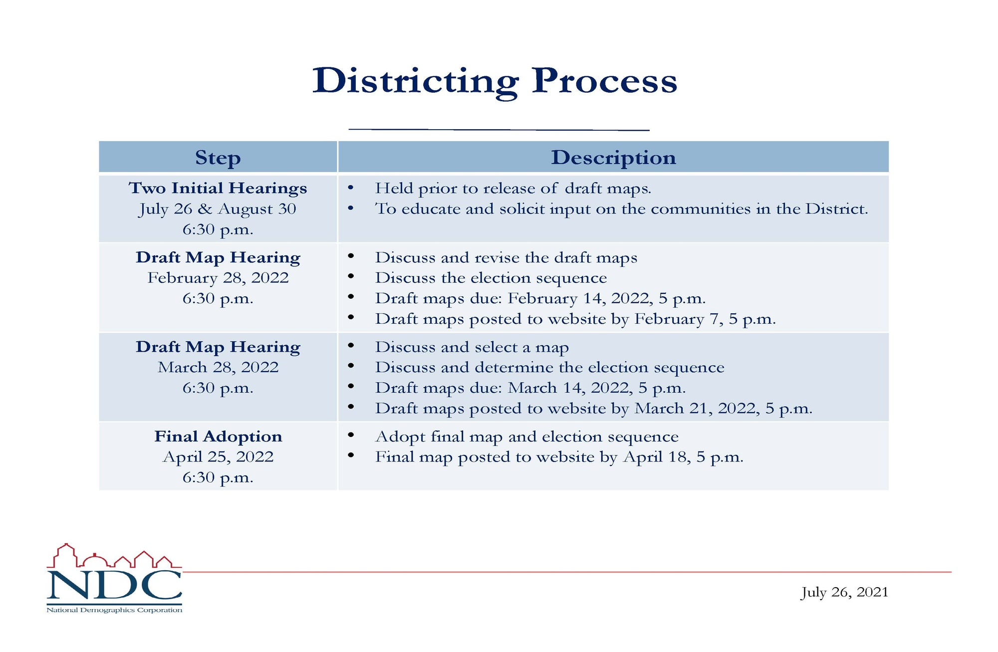 Districting Process