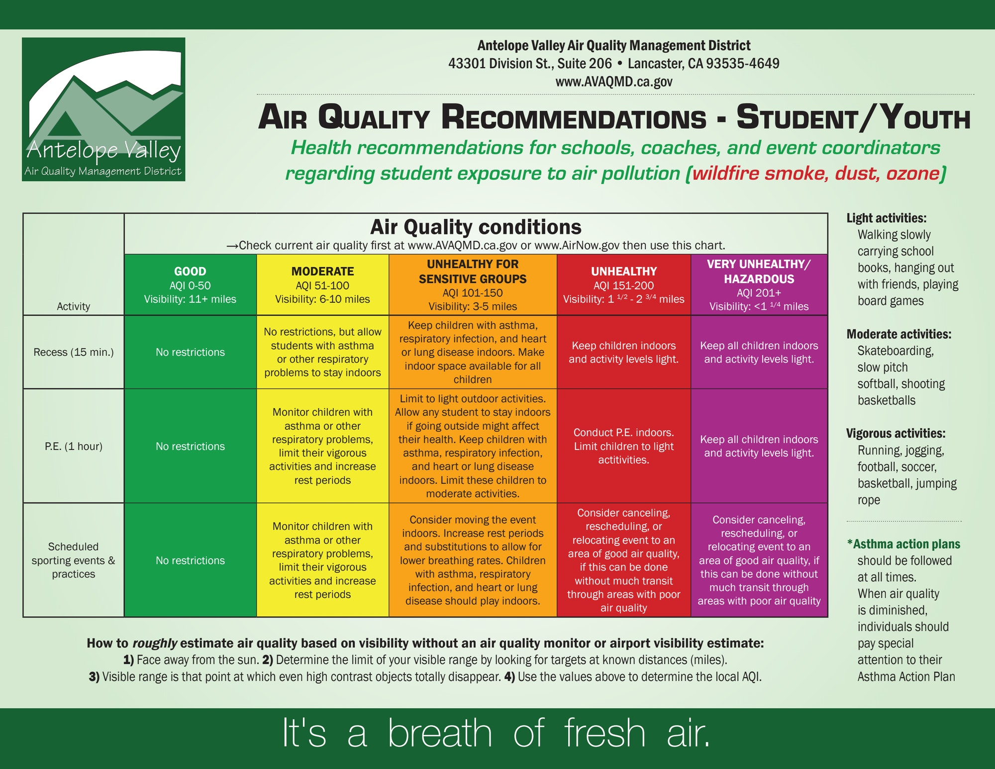 Air Quality Recommendations - Student/Youth