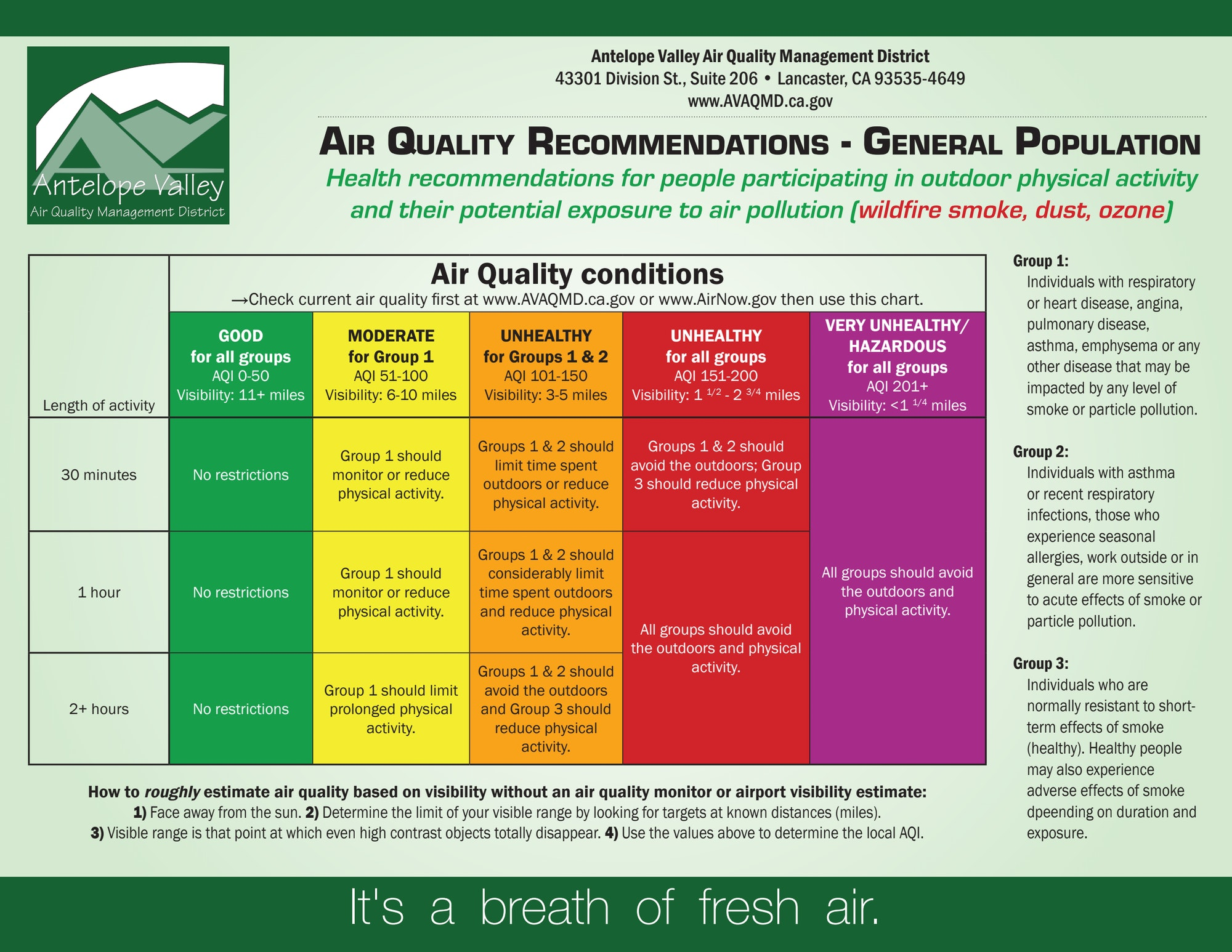 Air Quality Recommendation - General Population