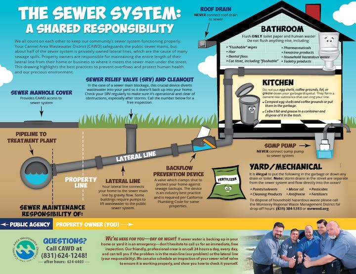 Link to sewer maintenance flyer