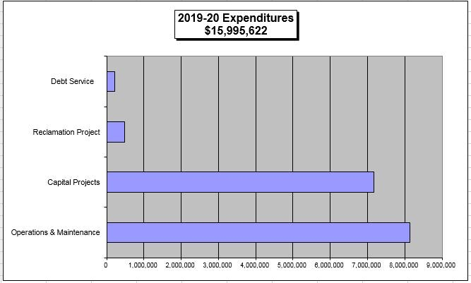 Bar graph of 2019/2020 CAWD Expenditures