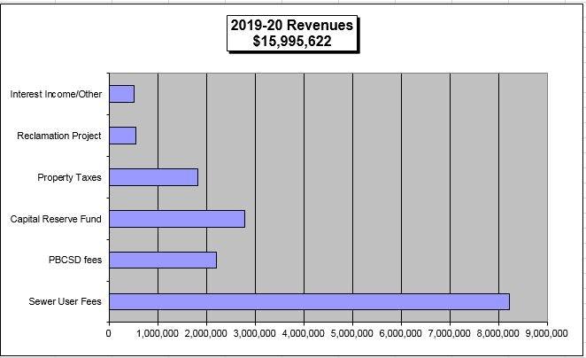 Bar graph of CAWD 2019/2020 Revenues