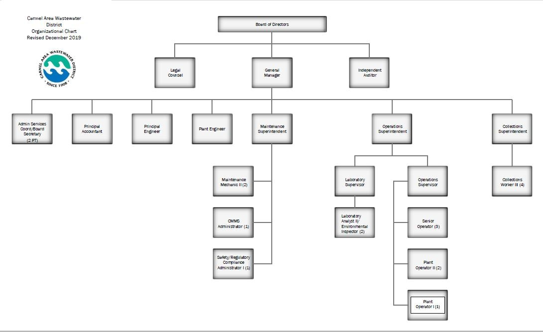 Image of the CAWD Organizational Chart