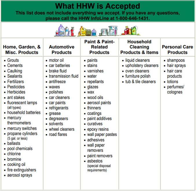 List of HHW accepted items