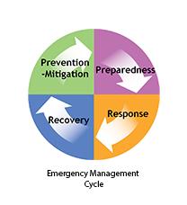 What Is Hazard Mitigation Hidden Valley Lake Community Services