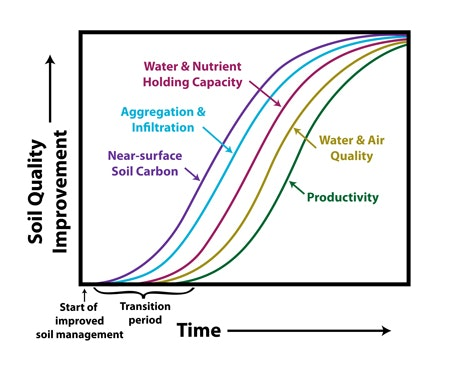 USDA-NRCS graph on Soil Quality and Time