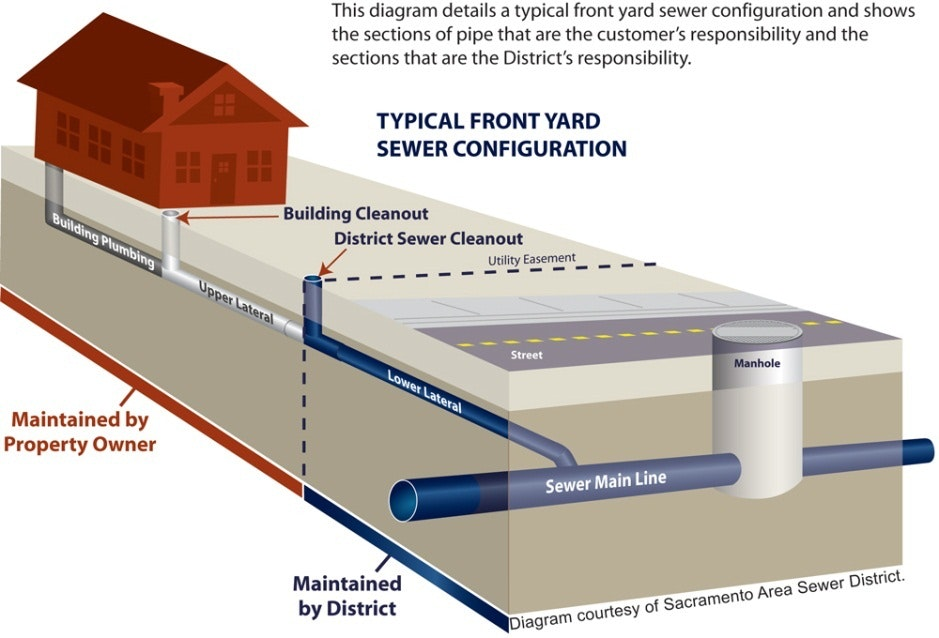 Image of Front Yard Sewer Configuration