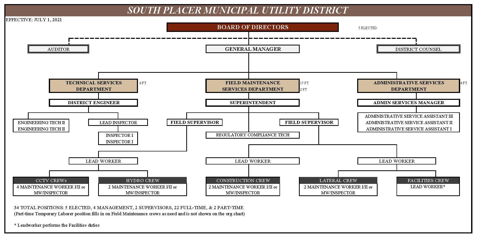 Fiscal 21/22 Organizational Chart