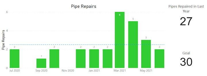 Pipe Repairs June 2021