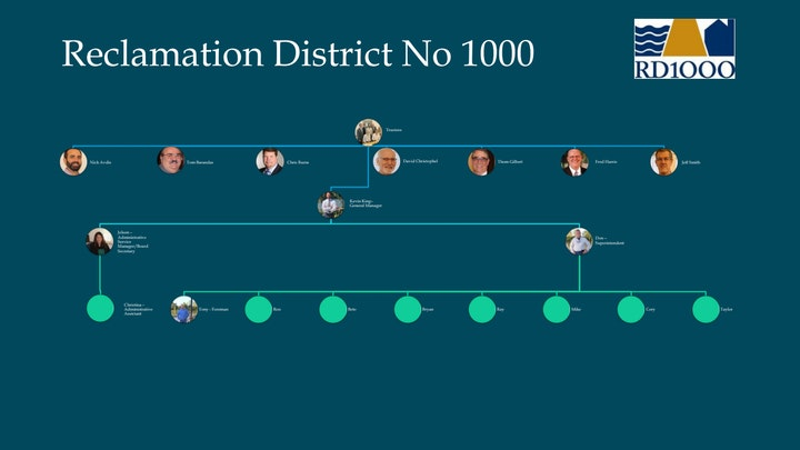 RD 1000 org chart