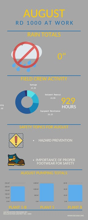 infographic created from operations manager report in the September 2021 board meeting packet