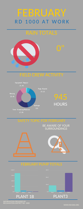 February At Work infographic from Superintendent Report