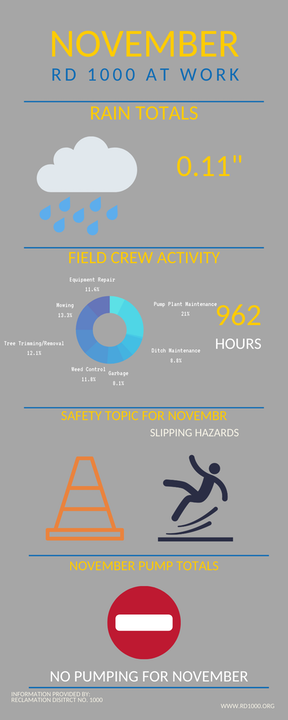 November At Work infographic from Superintendent Report