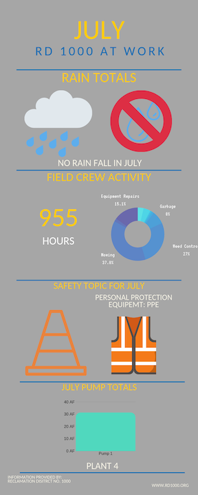 July District activities from the Superintendent report.