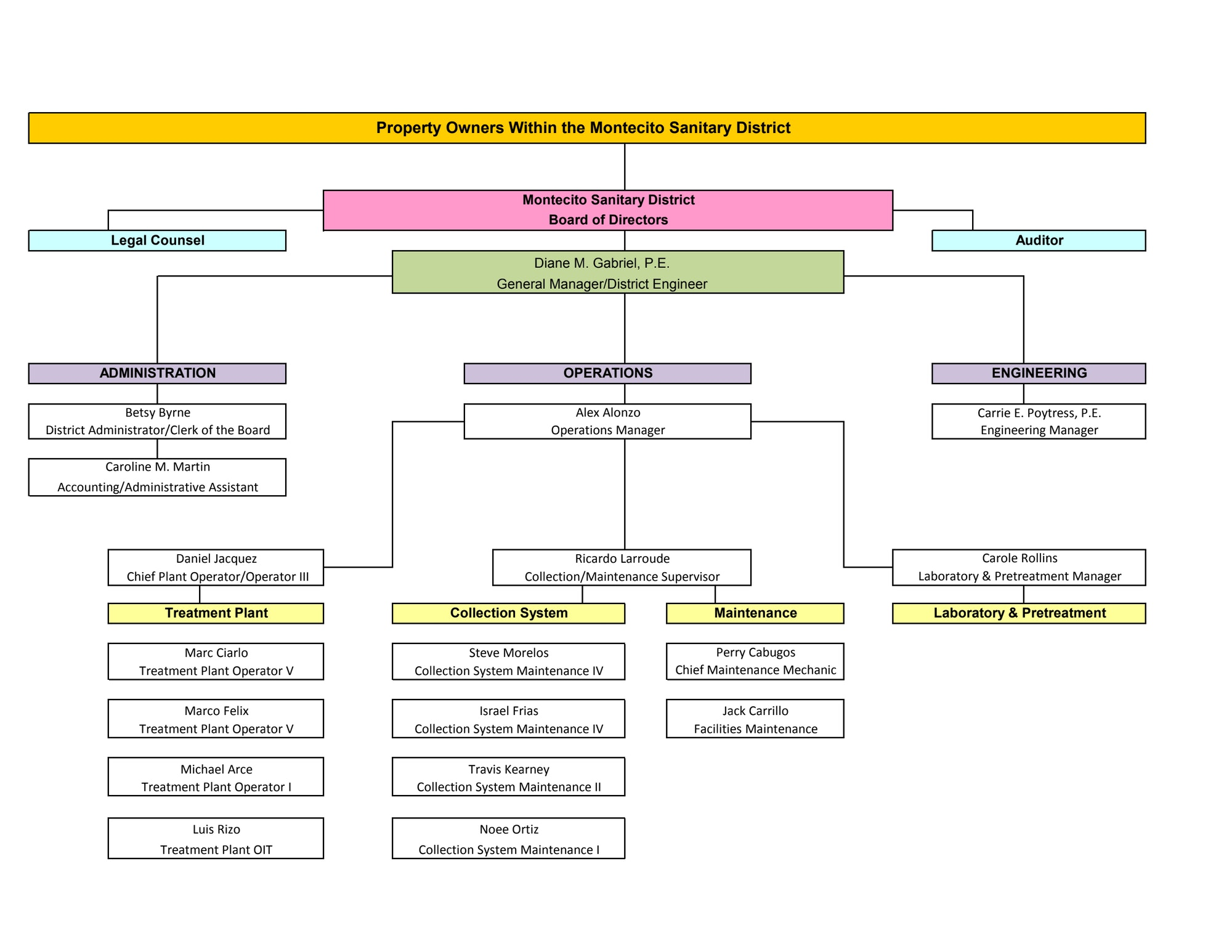 District Organizational Chart 2020